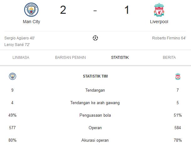 manchester city vs Liverpool (liga inggris 2018-2019)